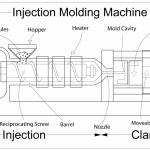 Plastic Molding for Beginners