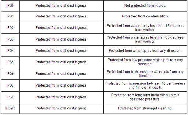 ip ingress protection chart: Ul certification and ip ratings explained simco disclosures